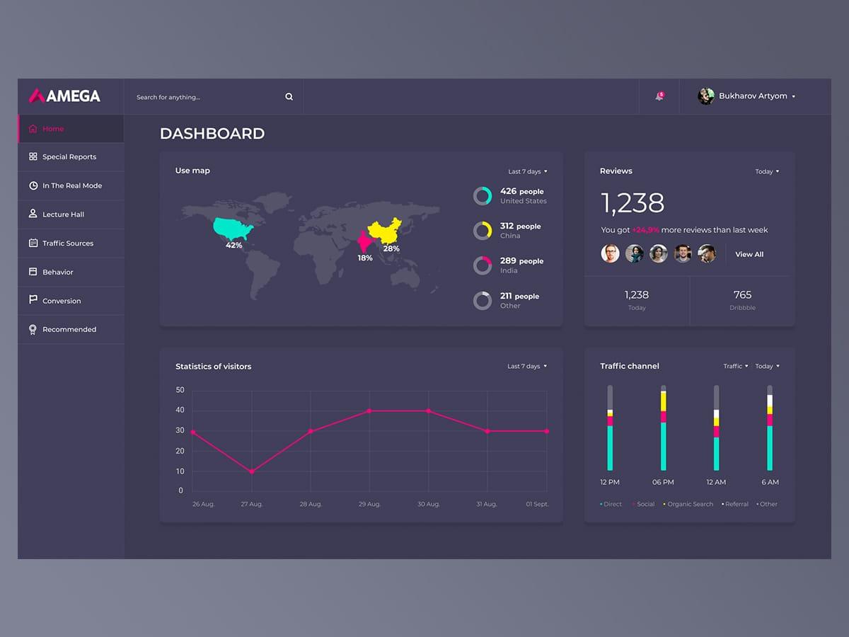 Analytics dashboard figma