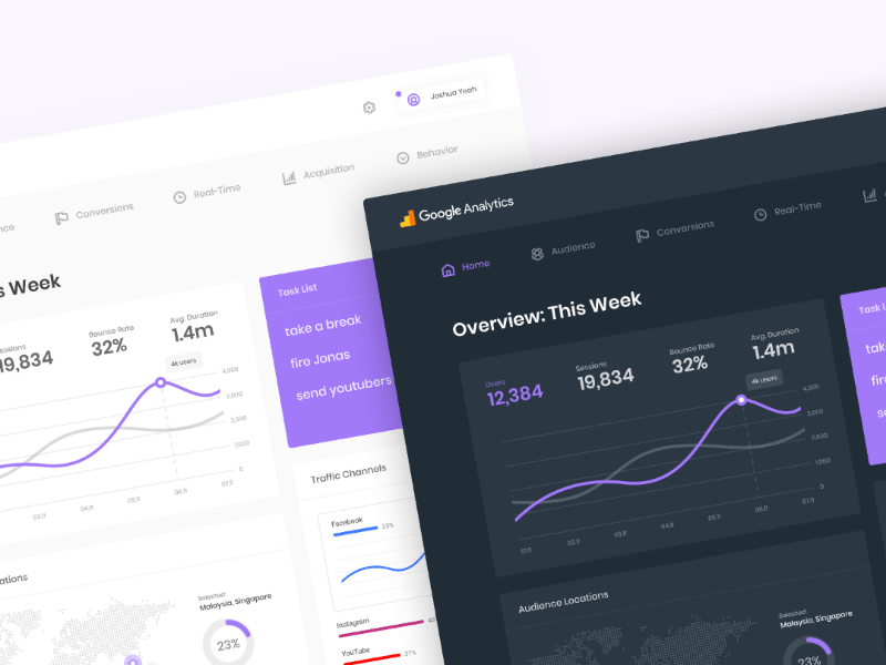 Google Analytics Dashboard Redesign